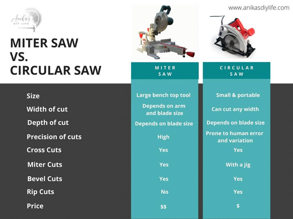 comparison chart for miter saw vs circular saw